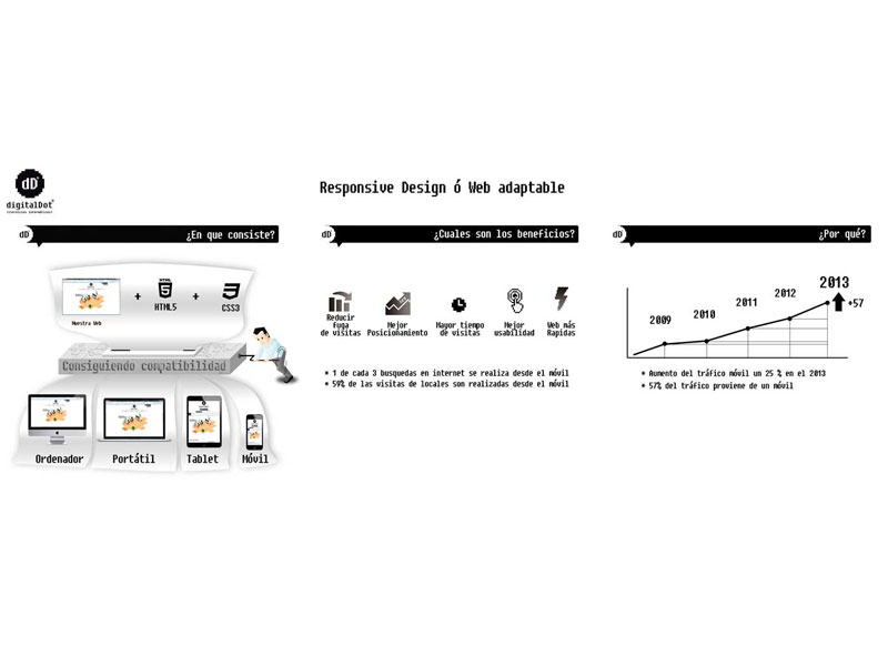 Diseño Web con Responsive Design