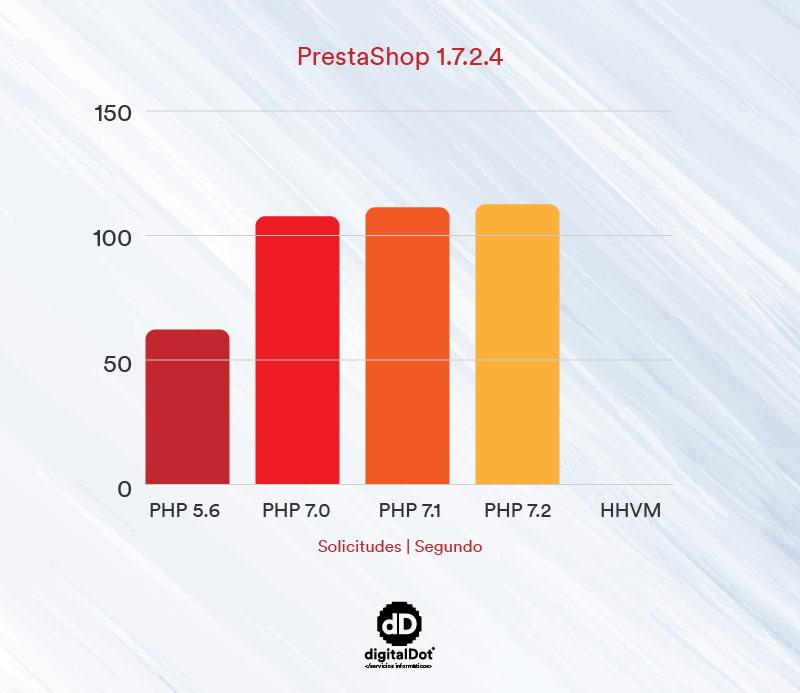Gráfica velocidad de Prestashop. digitalDot