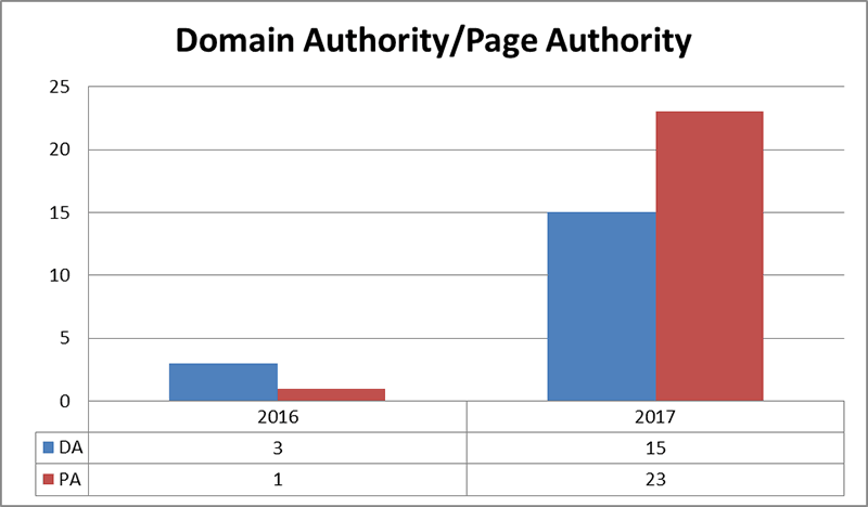 domain authority posicionamiento seo