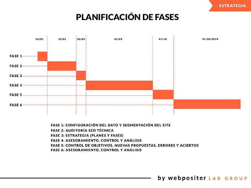 Planifica el plan de Marketing SEO
