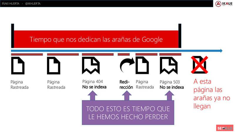 Conoce a Google para mejorar el SEO. SEOPLUS