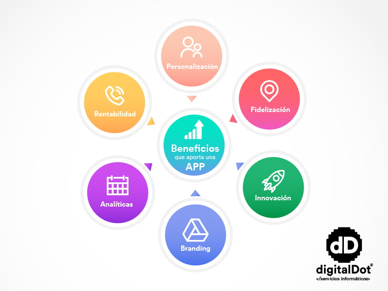 Beneficios de una app para empresas. digitalDot