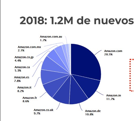 datos amazon vendedores