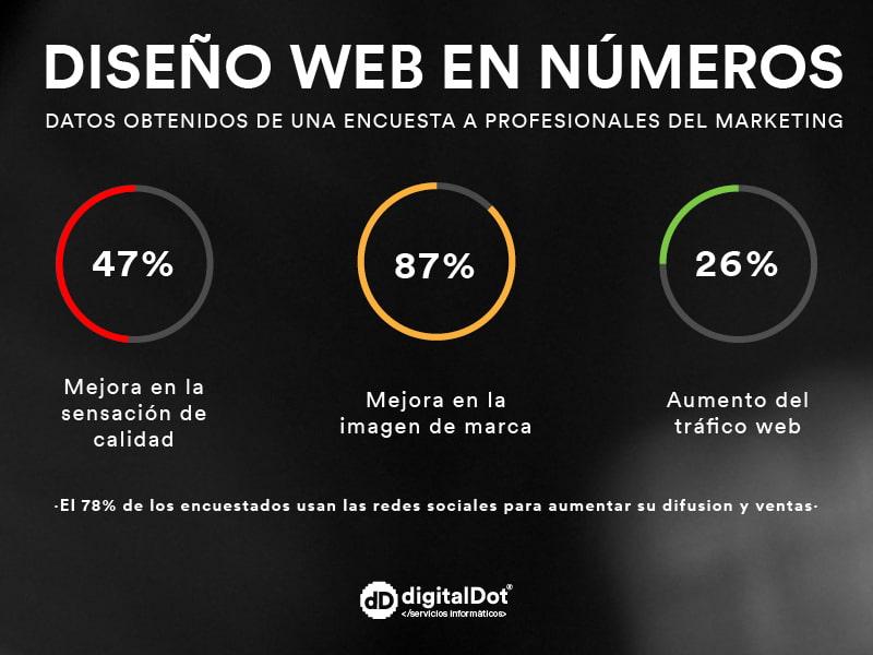 Diseño web y posicionamiento SEO. digitalDot