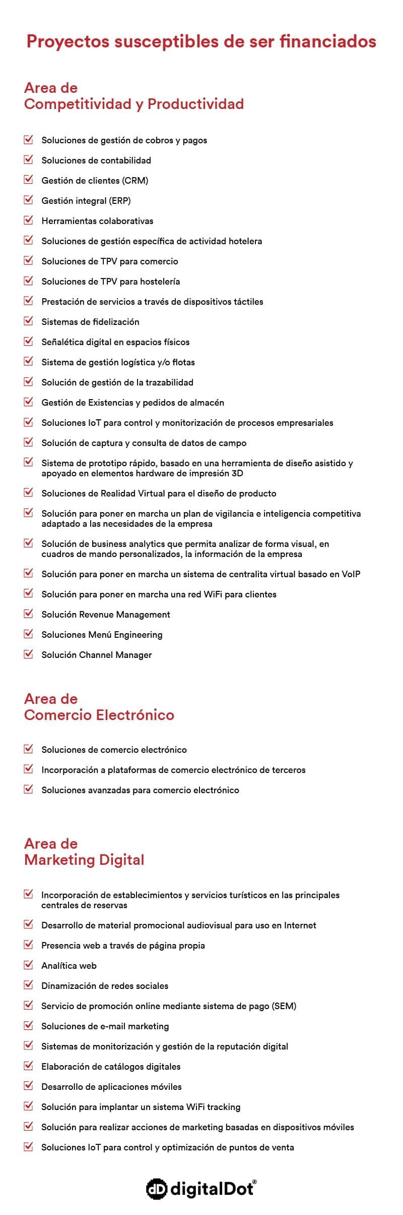 Ayudas pymes Murcia 2019. digitalDot