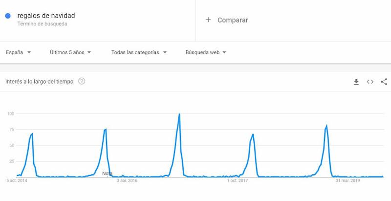 Google trends tendencias de búsqueda