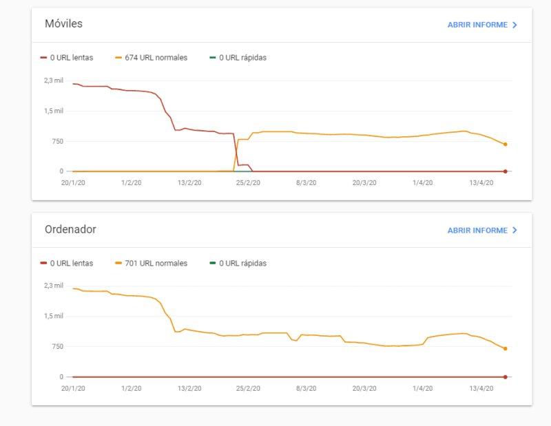 Corregir URL lentas