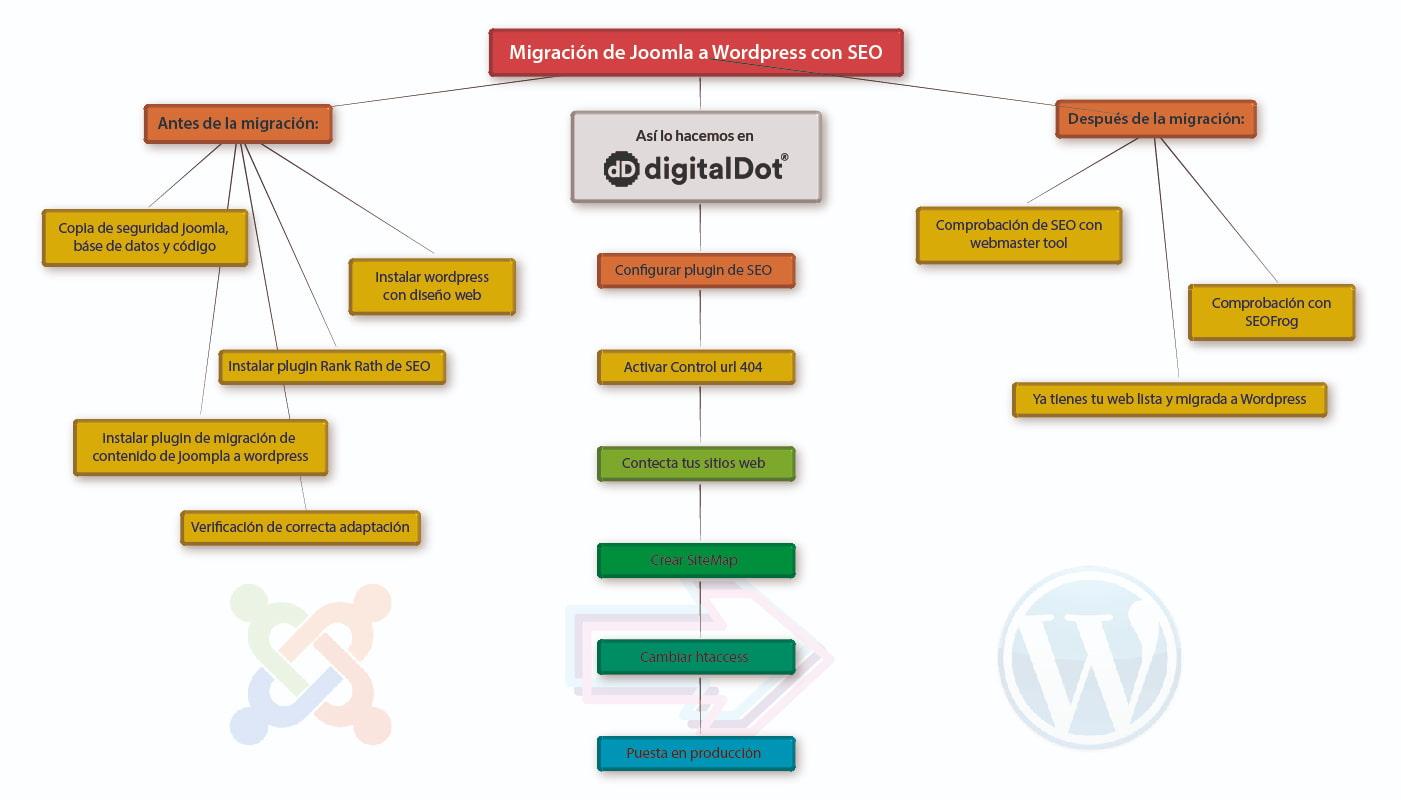 Migrar Joomla a WordPress con SEO