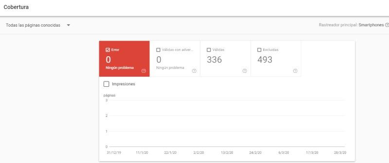 Cómo rastrea Google una URL