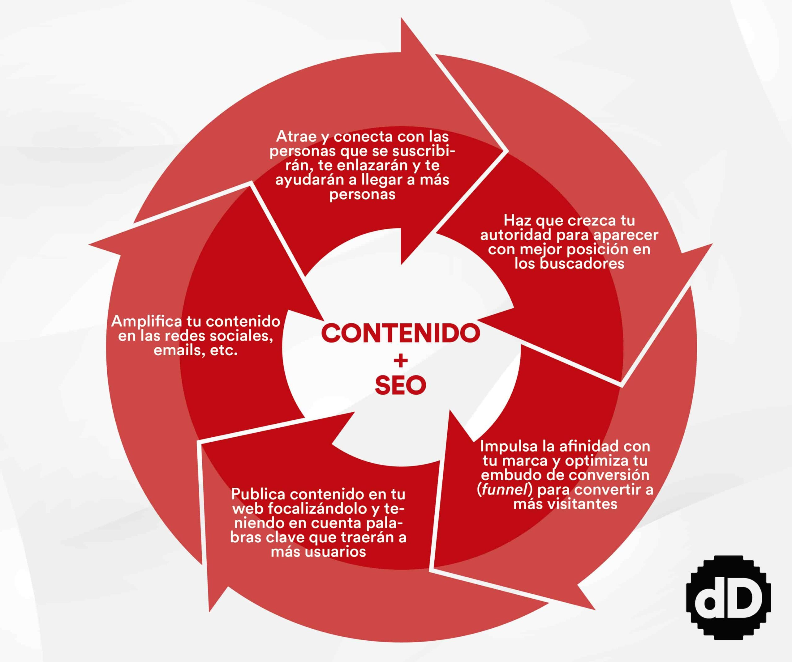 Flywheel SEO. digitalDot
