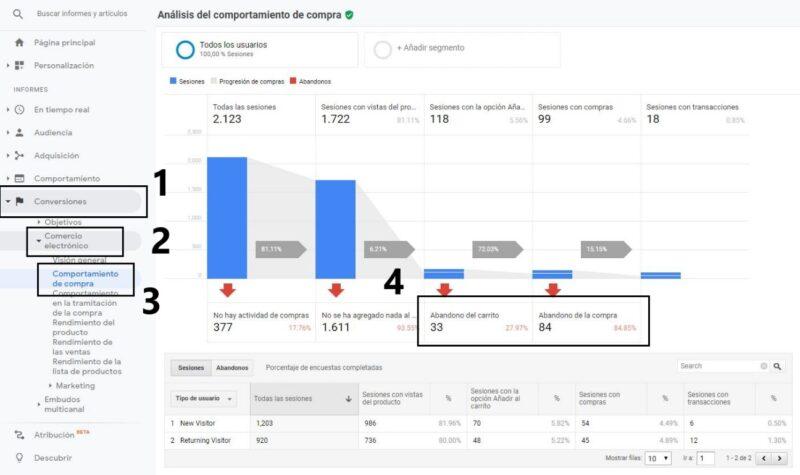 Audiencias Google Analytics