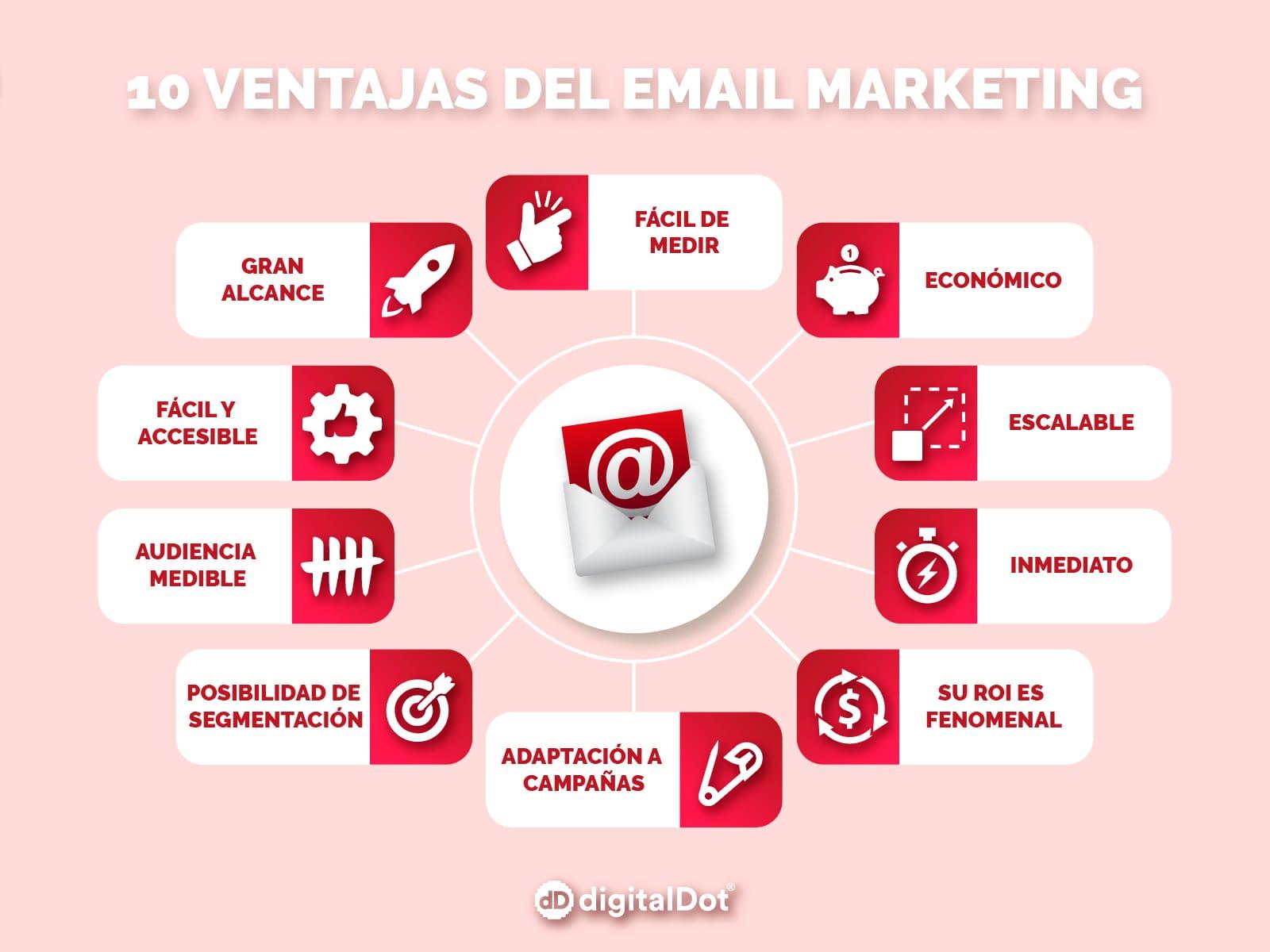 Ventajas campañas email marketing